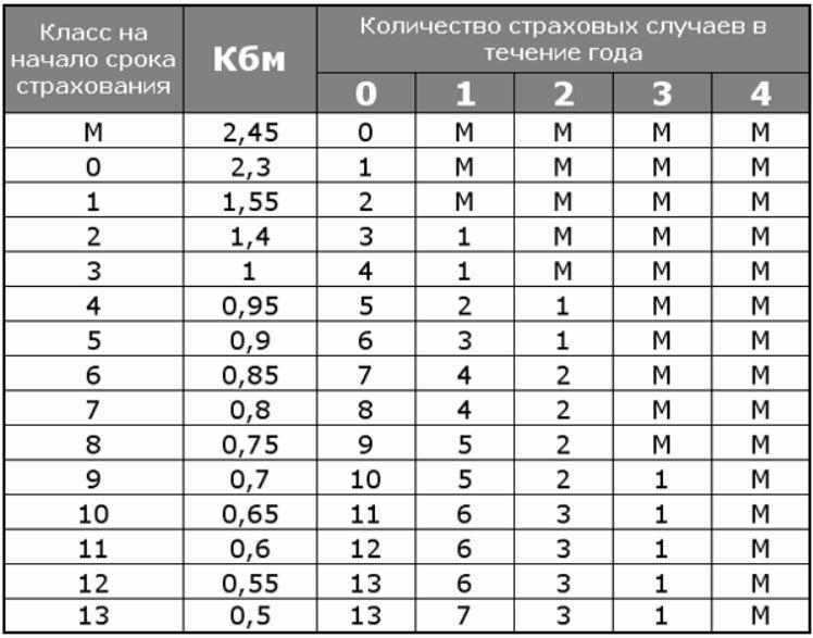 Коэффициент бонус-малус - Таблица КБМ